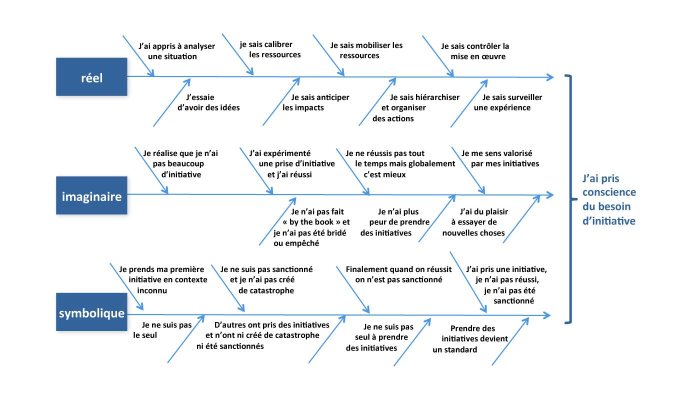 Evolutions des individus et trajectoires mentales